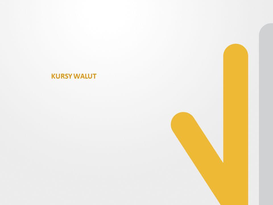 NIKKEI225: MIESIĘCZNY KURSY WALUT