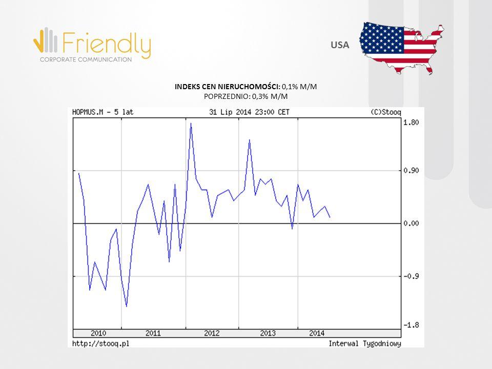 INDEKS CEN NIERUCHOMOŚCI: 0,1% M/M POPRZEDNIO: 0,3% M/M USA