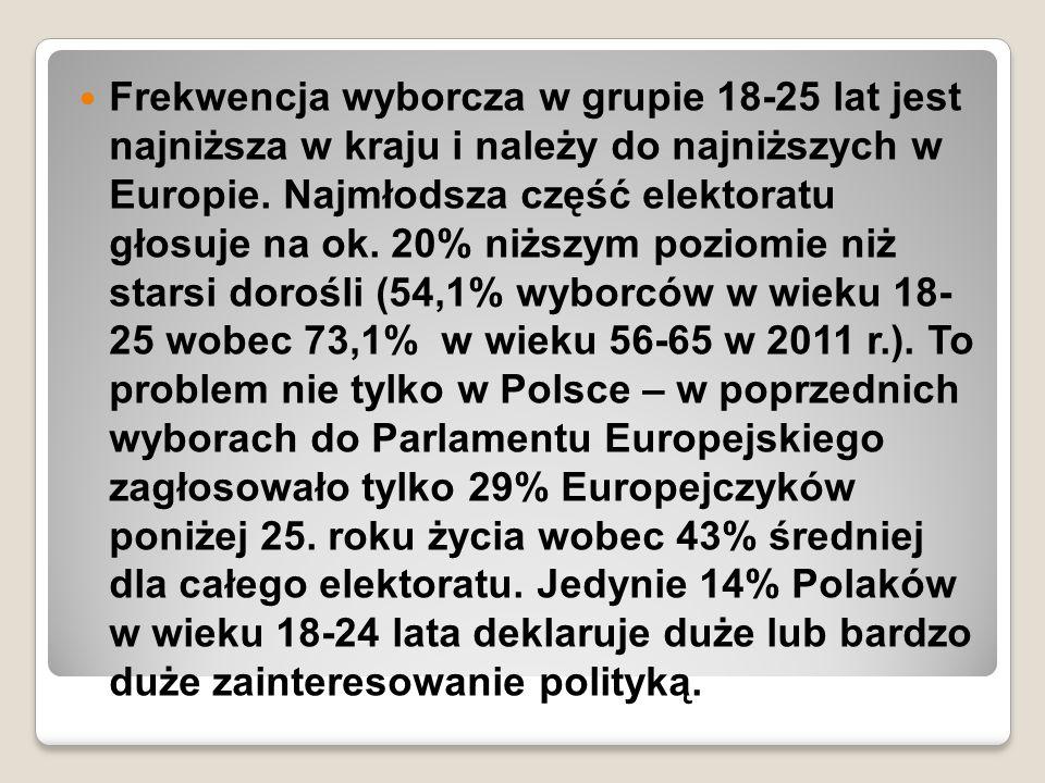 Frekwencja wyborcza w grupie 18-25 lat jest najniższa w kraju i należy do najniższych w Europie.