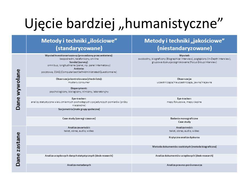 """Ujęcie bardziej """"humanistyczne"""" Metody i techniki """"ilościowe"""" (standaryzowane) Metody i techniki """"jakościowe"""" (niestandaryzowane) Dane wywołane Wywiad"""