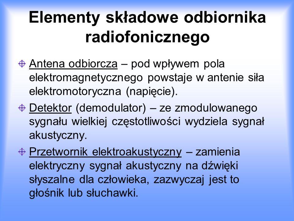 Elementy składowe odbiornika radiofonicznego Antena odbiorcza – pod wpływem pola elektromagnetycznego powstaje w antenie siła elektromotoryczna (napięcie).
