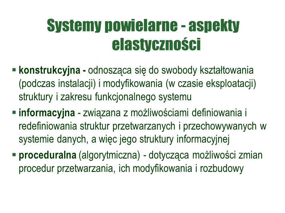Systemy powielarne - aspekty elastyczności  konstrukcyjna - odnosząca się do swobody kształtowania (podczas instalacji) i modyfikowania (w czasie eks
