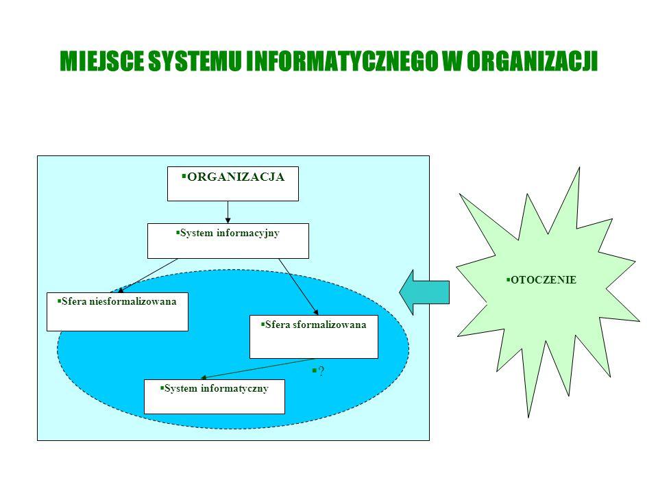 MIEJSCE SYSTEMU INFORMATYCZNEGO W ORGANIZACJI  ORGANIZACJA  OTOCZENIE  Sfera niesformalizowana  Sfera sformalizowana  System informatyczny  Syst