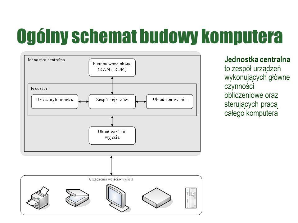 Ogólny schemat budowy komputera Jednostka centralna to zespół urządzeń wykonujących główne czynności obliczeniowe oraz sterujących pracą całego komput
