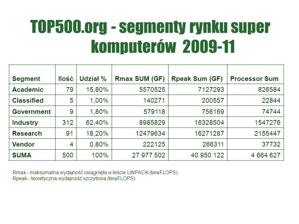 TOP500.org - segmenty rynku super komputerów 2009-11 SegmentIlośćUdział %Rmax SUM (GF)Rpeak Sum (GF)Processor Sum Academic7915,80%55705257127293826584