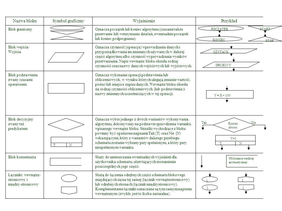 Symbole graficzne w schemacie blokowym Nazwa blokuSymbol graficznyWyjaśnieniePrzykład Blok granicznyOznacza początek lub koniec algorytmu (czasami tak
