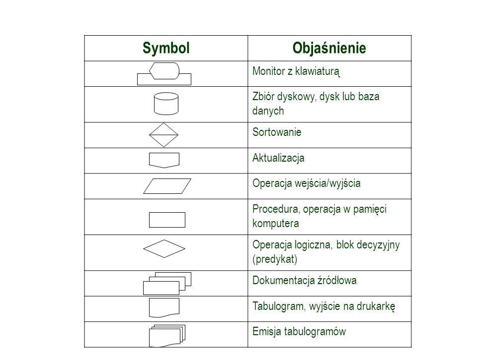 Symbole graficzne w schemacie przetwarzania SymbolObjaśnienie Monitor z klawiaturą Zbiór dyskowy, dysk lub baza danych Sortowanie Aktualizacja Operacj