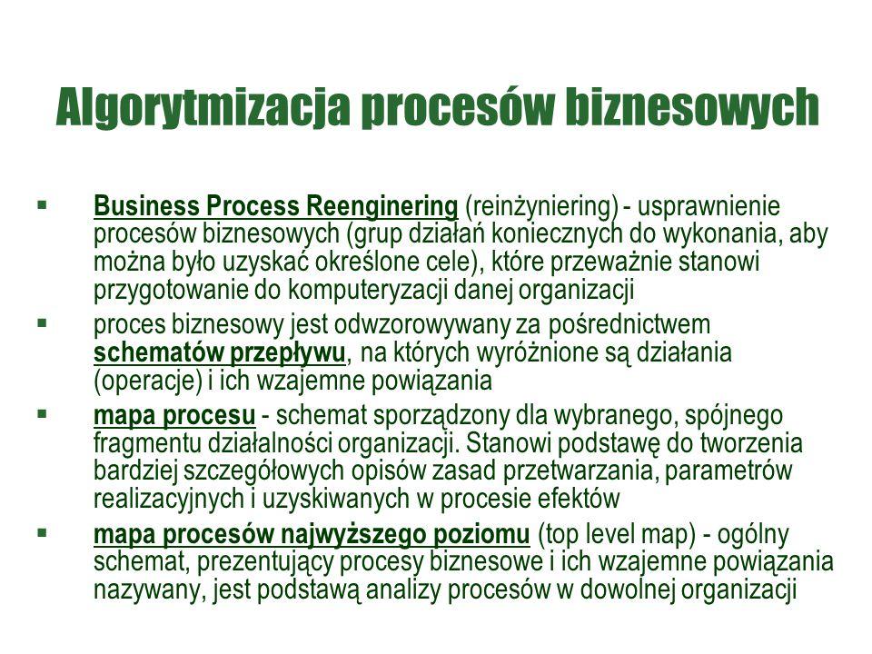 Algorytmizacja procesów biznesowych  Business Process Reenginering (reinżyniering) - usprawnienie procesów biznesowych (grup działań koniecznych do w