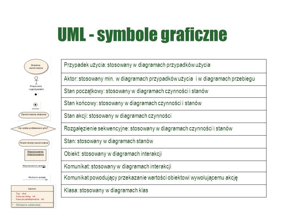 UML - symbole graficzne Przypadek użycia: stosowany w diagramach przypadków użycia Aktor: stosowany min. w diagramach przypadków użycia i w diagramach