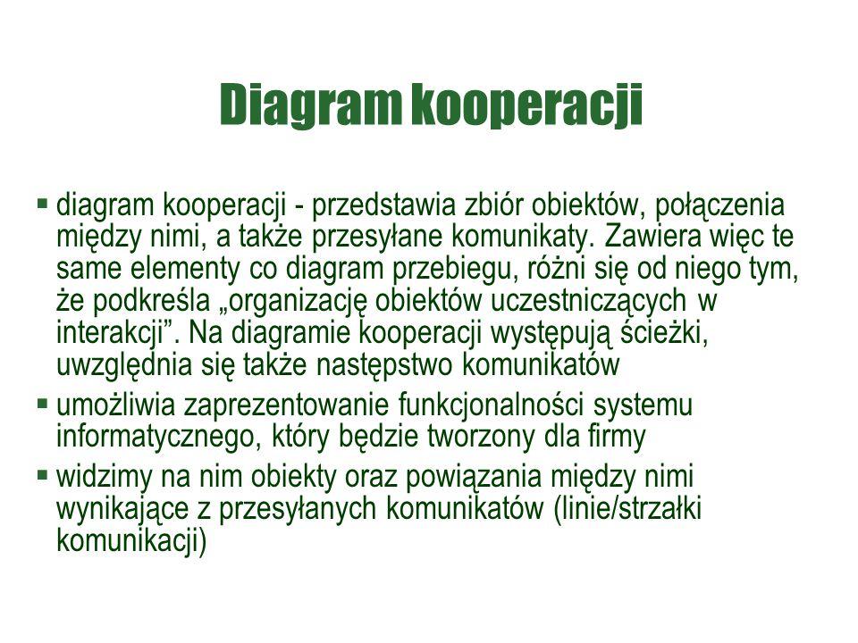 Diagram kooperacji  diagram kooperacji - przedstawia zbiór obiektów, połączenia między nimi, a także przesyłane komunikaty. Zawiera więc te same elem