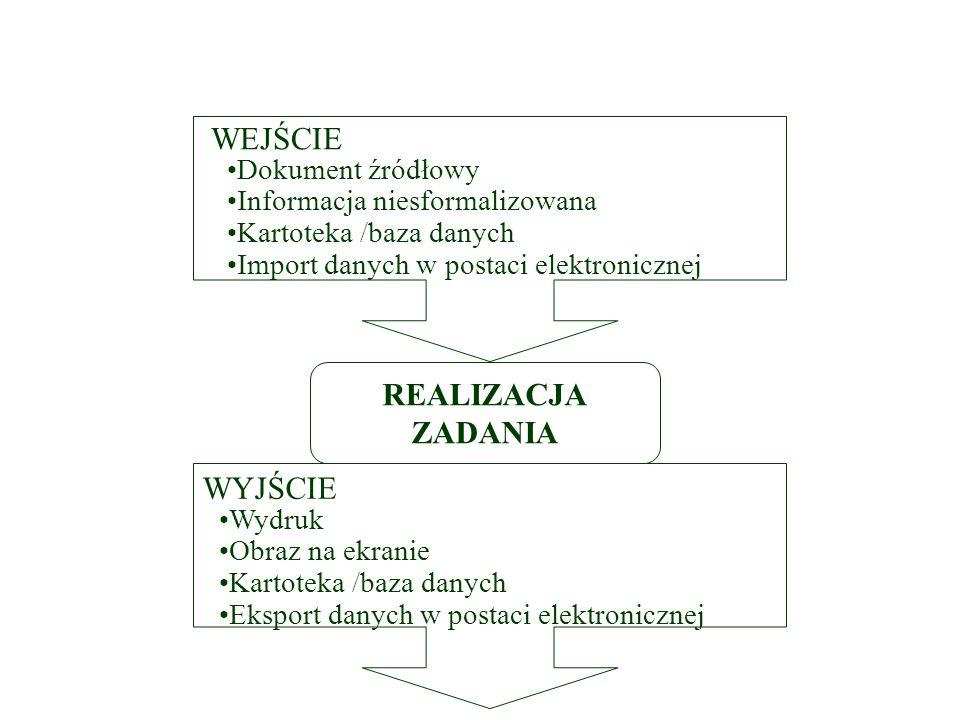 Realizacja zadania w systemie informatycznym REALIZACJA ZADANIA Dokument źródłowy Informacja niesformalizowana Kartoteka /baza danych Import danych w