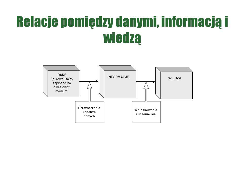 """Relacje pomiędzy danymi, informacją i wiedzą DANE (""""surowe"""" fakty zapisane na określonym medium) WIEDZA INFORMACJE Przetwarzanie i analiza danych Wnio"""