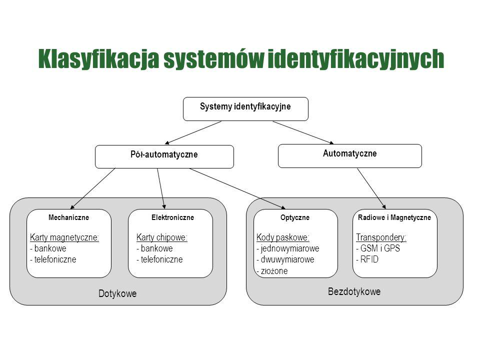 Klasyfikacja systemów identyfikacyjnych Dotykowe Bezdotykowe Systemy identyfikacyjne Pó ł -automatyczne Automatyczne Mechaniczne Karty magnetyczne: -
