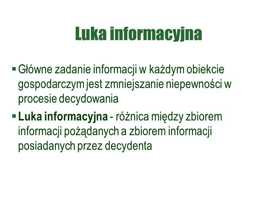 Luka informacyjna  Główne zadanie informacji w każdym obiekcie gospodarczym jest zmniejszanie niepewności w procesie decydowania  Luka informacyjna