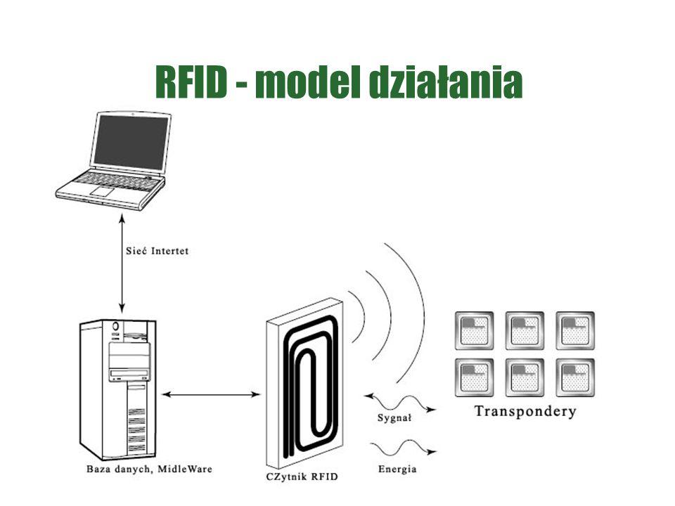 RFID - model działania