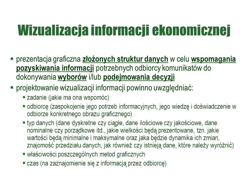Wizualizacja informacji ekonomicznej  prezentacja graficzna złożonych struktur danych w celu wspomagania pozyskiwania informacji potrzebnych odbiorcy