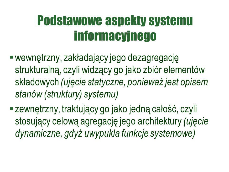Podstawowe aspekty systemu informacyjnego  wewnętrzny, zakładający jego dezagregację strukturalną, czyli widzący go jako zbiór elementów składowych (
