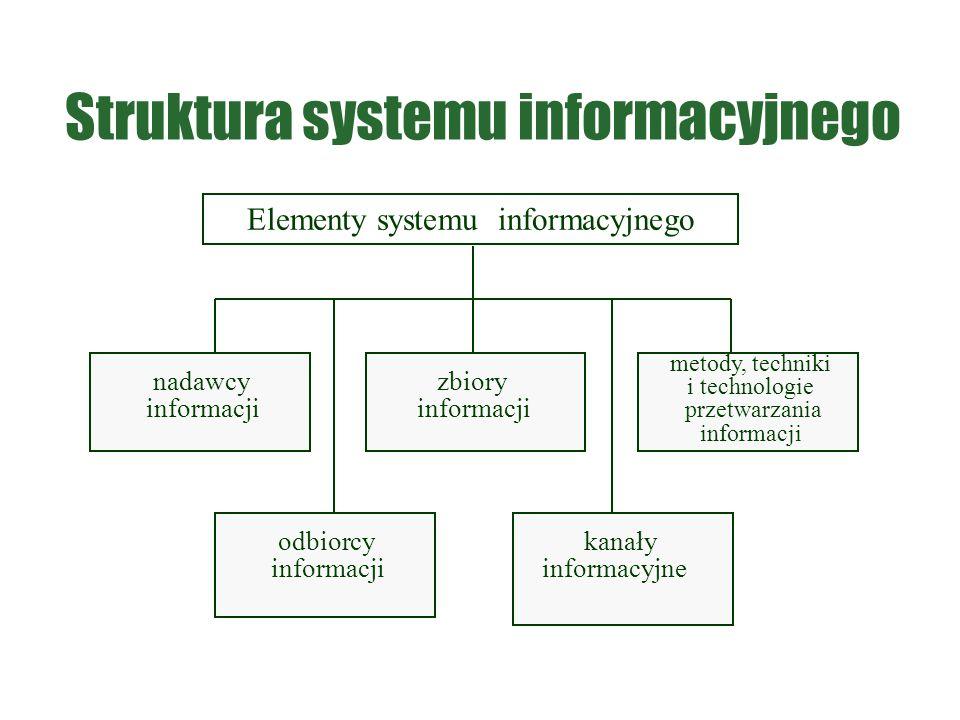 Elementy systemu informacyjnego nadawcy informacji odbiorcy informacji zbiory informacji kanały informacyjne metody, techniki i technologie przetwarza