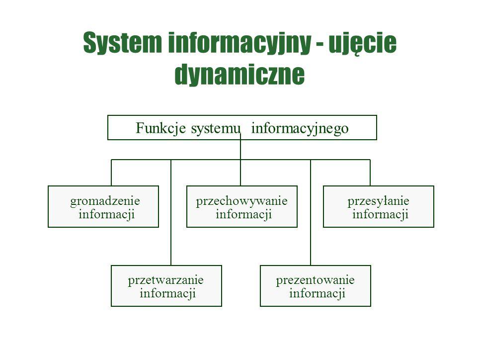 System informacyjny - ujęcie dynamiczne Funkcje systemu informacyjnego gromadzenie informacji przetwarzanie informacji przechowywanie informacji przes