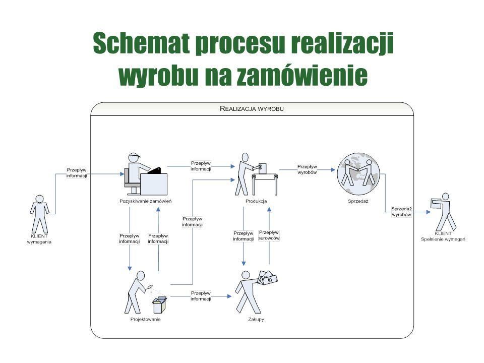Schemat procesu realizacji wyrobu na zamówienie