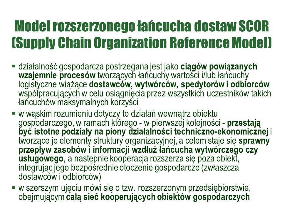 Model rozszerzonego łańcucha dostaw SCOR (Supply Chain Organization Reference Model)  działalność gospodarcza postrzegana jest jako ciągów powiązanyc
