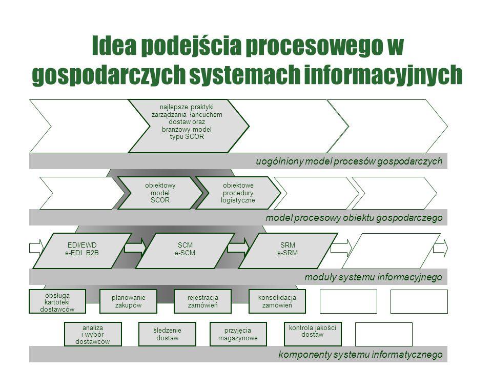 Idea podejścia procesowego w gospodarczych systemach informacyjnych model procesowy obiektu gospodarczego moduły systemu informacyjnego komponenty sys