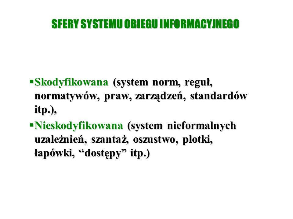 SFERY SYSTEMU OBIEGU INFORMACYJNEGO  Skodyfikowana (system norm, reguł, normatywów, praw, zarządzeń, standardów itp.),  Nieskodyfikowana (system nie