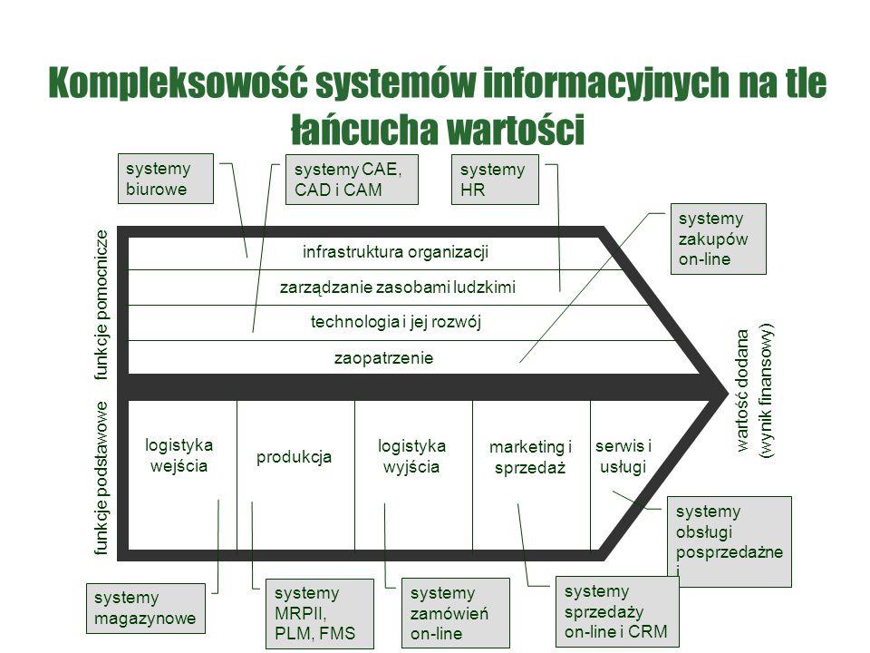 Kompleksowość systemów informacyjnych na tle łańcucha wartości logistyka wejścia zarządzanie zasobami ludzkimi technologia i jej rozwój zaopatrzenie p