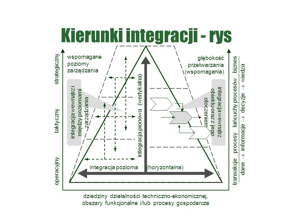 Kierunki integracji - rys integracja pozioma (horyzontalna) integracja pionowa (wertykalna) wspomagane poziomy zarządzania głębokość przetwarzania (ws