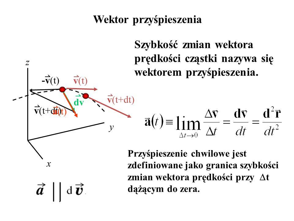 dv -v(t) v(t+dt) Wektor przyśpieszenia x y z v(t) Szybkość zmian wektora prędkości cząstki nazywa się wektorem przyśpieszenia. v(t+dt) a(t) Przyśpiesz