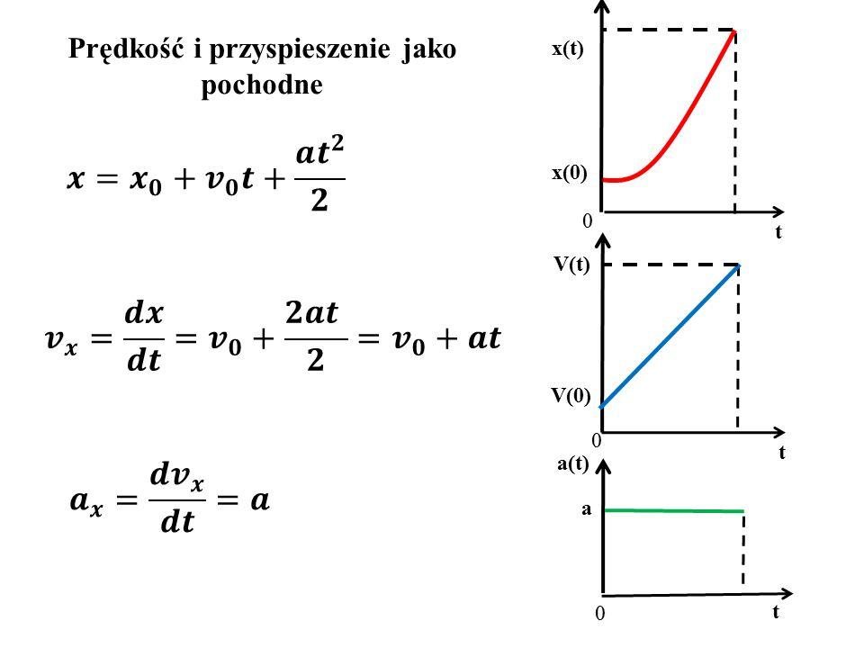 Prędkość i przyspieszenie jako pochodne t a 0 a(t) t V(0) 0 V(t) t x(0) 0 x(t)