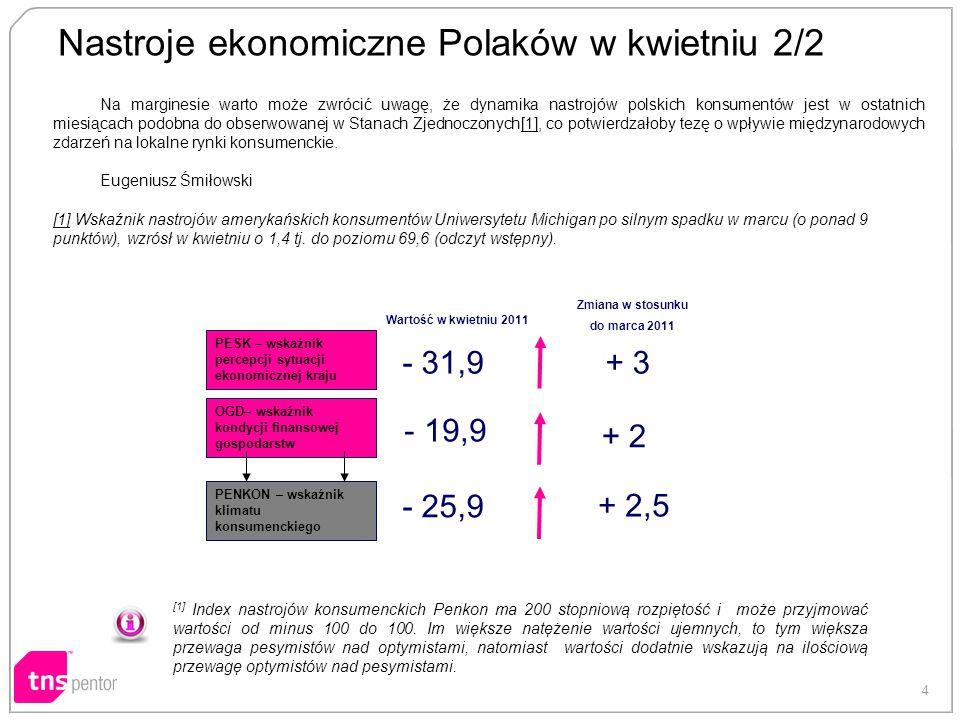 4 Nastroje ekonomiczne Polaków w kwietniu 2/2 Na marginesie warto może zwrócić uwagę, że dynamika nastrojów polskich konsumentów jest w ostatnich miesiącach podobna do obserwowanej w Stanach Zjednoczonych[1], co potwierdzałoby tezę o wpływie międzynarodowych zdarzeń na lokalne rynki konsumenckie.[1] Eugeniusz Śmiłowski [1][1] Wskaźnik nastrojów amerykańskich konsumentów Uniwersytetu Michigan po silnym spadku w marcu (o ponad 9 punktów), wzrósł w kwietniu o 1,4 tj.