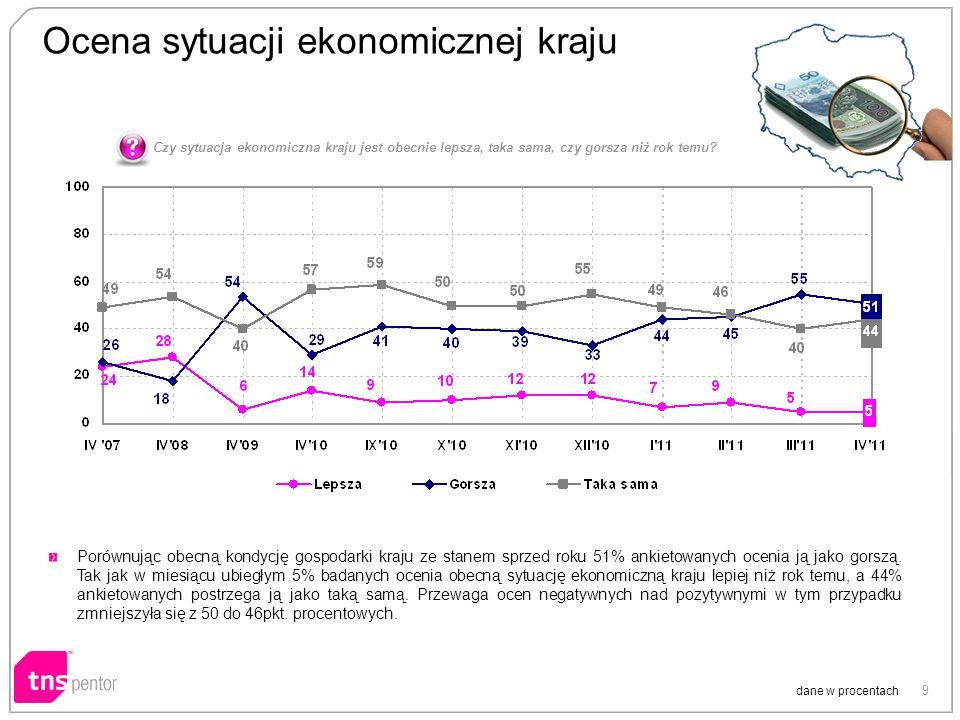 9 Ocena sytuacji ekonomicznej kraju dane w procentach Porównując obecną kondycję gospodarki kraju ze stanem sprzed roku 51% ankietowanych ocenia ją jako gorszą.