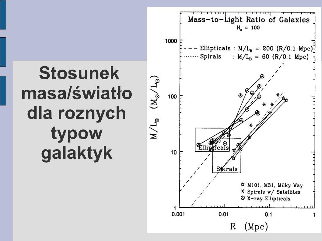 Stosunek masa/światło dla roznych typow galaktyk