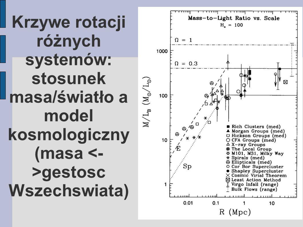 Krzywe rotacji różnych systemów: stosunek masa/światło a model kosmologiczny (masa gestosc Wszechswiata)