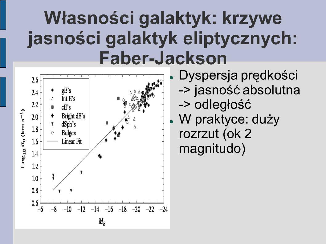 Własności galaktyk: krzywe jasności galaktyk eliptycznych: Faber-Jackson Dyspersja prędkości -> jasność absolutna -> odległość W praktyce: duży rozrzu