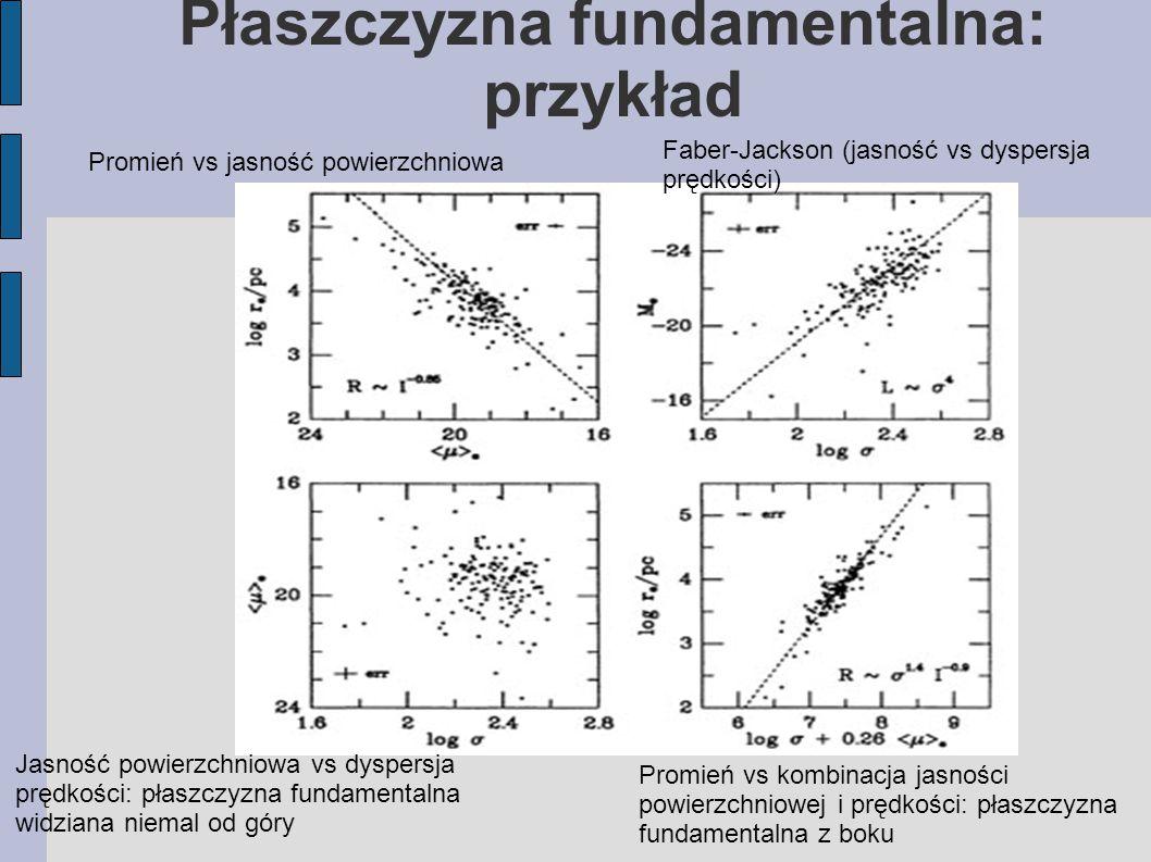 Płaszczyzna fundamentalna: przykład Promień vs jasność powierzchniowa Faber-Jackson (jasność vs dyspersja prędkości) Promień vs kombinacja jasności powierzchniowej i prędkości: płaszczyzna fundamentalna z boku Jasność powierzchniowa vs dyspersja prędkości: płaszczyzna fundamentalna widziana niemal od góry