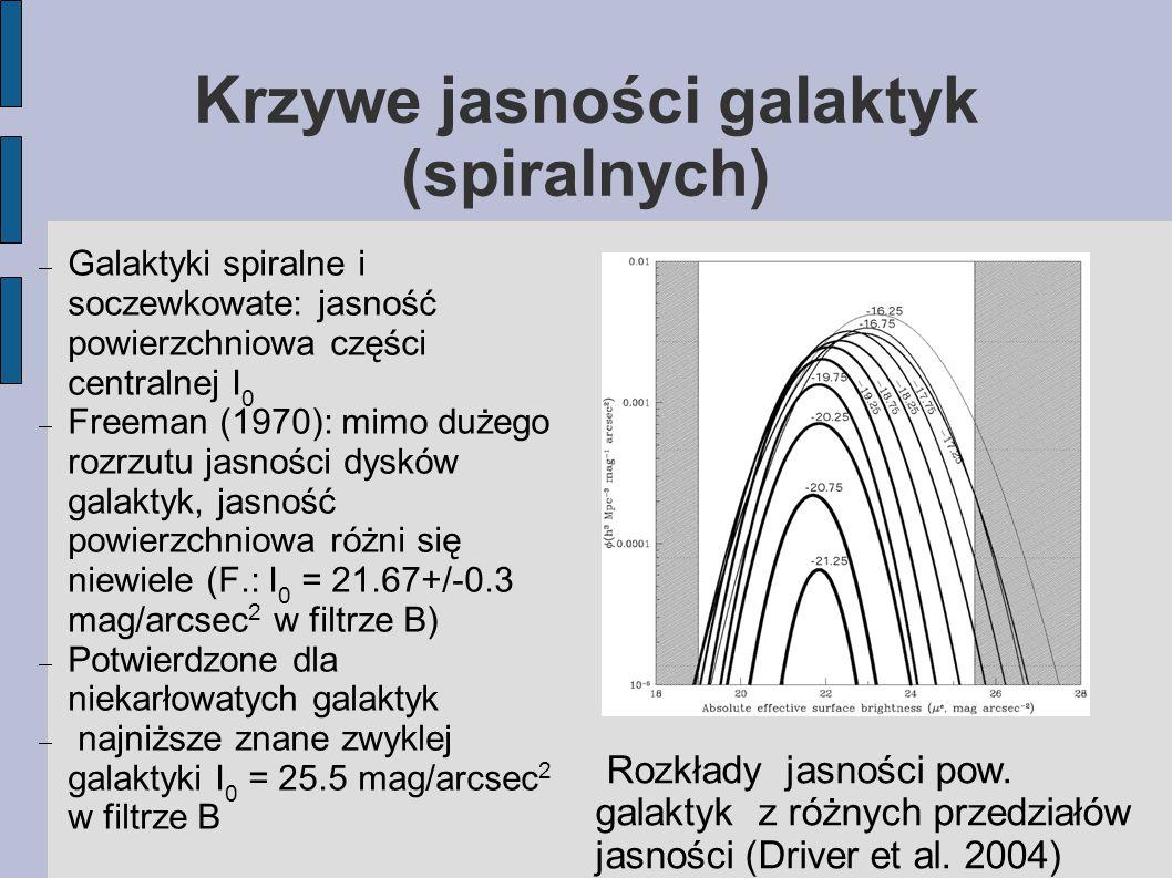 Krzywe jasności galaktyk (spiralnych)  Galaktyki spiralne i soczewkowate: jasność powierzchniowa części centralnej I 0  Freeman (1970): mimo dużego rozrzutu jasności dysków galaktyk, jasność powierzchniowa różni się niewiele (F.: I 0 = 21.67+/-0.3 mag/arcsec 2 w filtrze B)  Potwierdzone dla niekarłowatych galaktyk  najniższe znane zwyklej galaktyki I 0 = 25.5 mag/arcsec 2 w filtrze B Rozkłady jasności pow.
