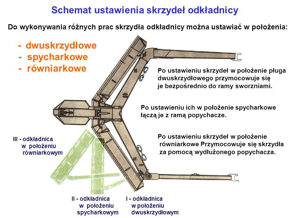 Schemat ustawienia skrzydeł odkładnicy I - odkładnica w położeniu dwuskrzydłowym II - odkładnica w położeniu spycharkowym III - odkładnica w położeniu