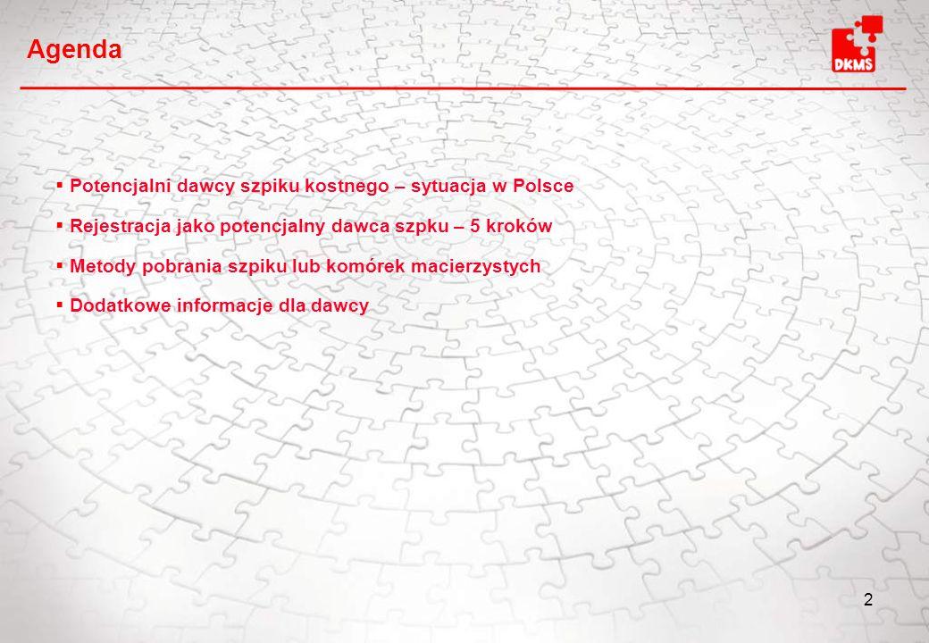 2  Potencjalni dawcy szpiku kostnego – sytuacja w Polsce  Rejestracja jako potencjalny dawca szpku – 5 kroków  Metody pobrania szpiku lub komórek macierzystych  Dodatkowe informacje dla dawcy Agenda