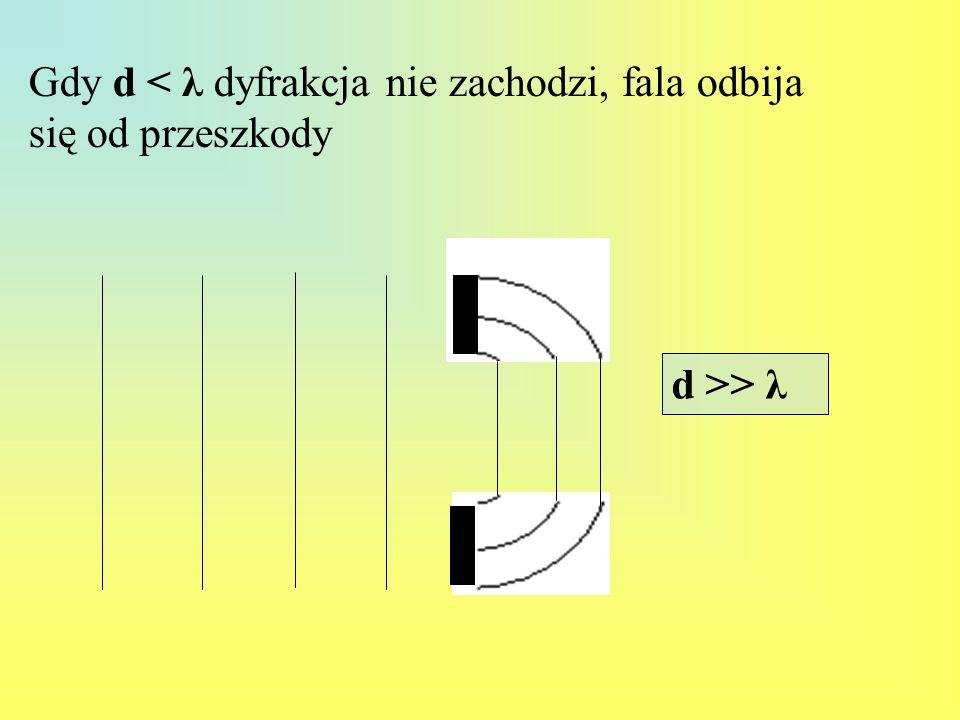 d >> λ Gdy d < λ dyfrakcja nie zachodzi, fala odbija się od przeszkody