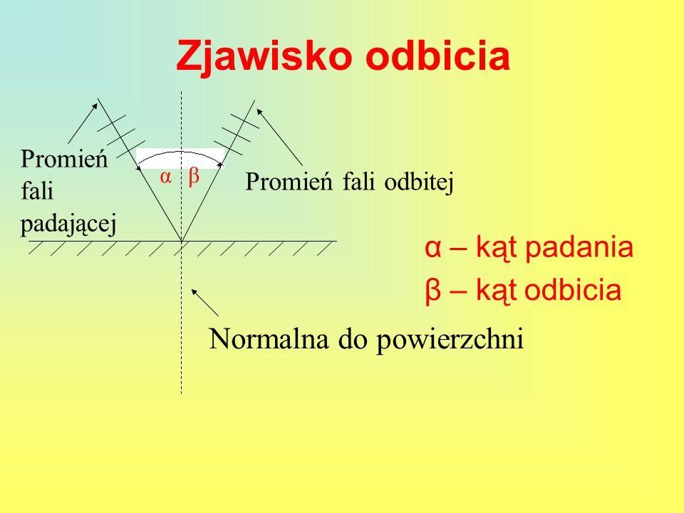 Zjawisko odbicia αβ Promień fali padającej Promień fali odbitej Normalna do powierzchni β – kąt odbicia α – kąt padania