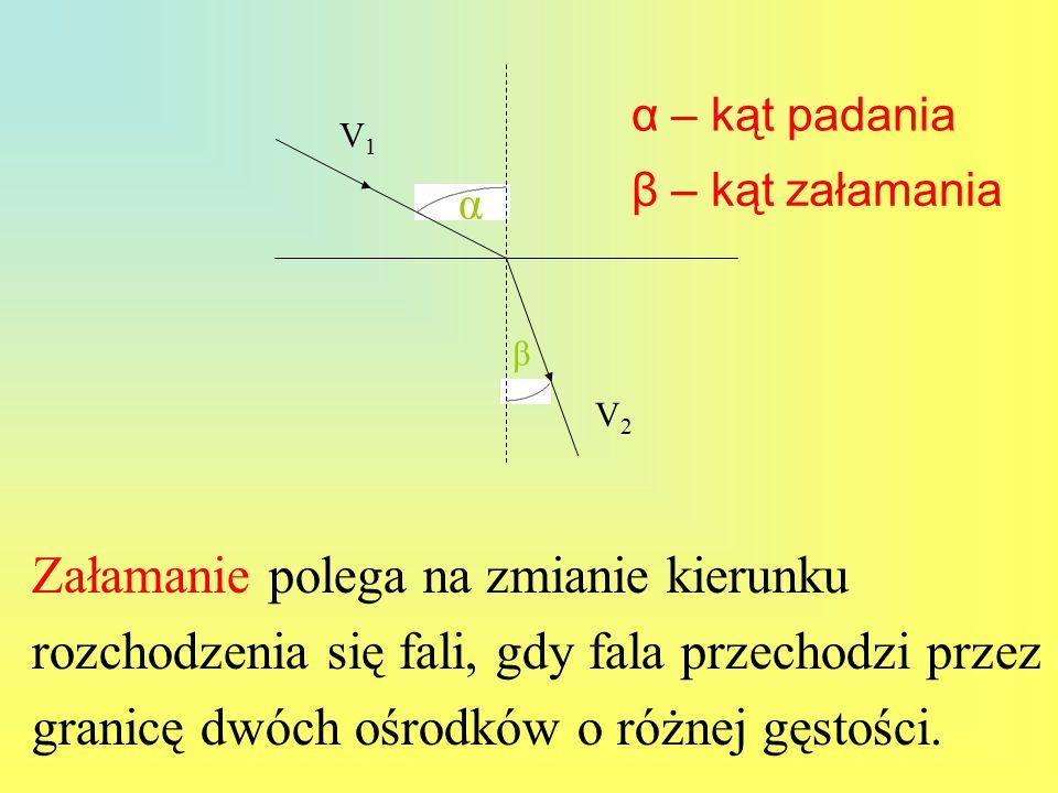 β α V1V1 V2V2 Załamanie polega na zmianie kierunku rozchodzenia się fali, gdy fala przechodzi przez granicę dwóch ośrodków o różnej gęstości.