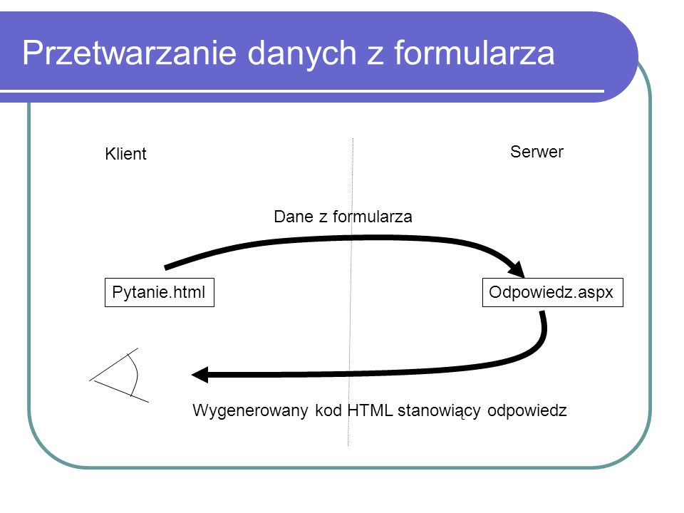 Przetwarzanie danych z formularza Klient Serwer Pytanie.htmlOdpowiedz.aspx Dane z formularza Wygenerowany kod HTML stanowiący odpowiedz