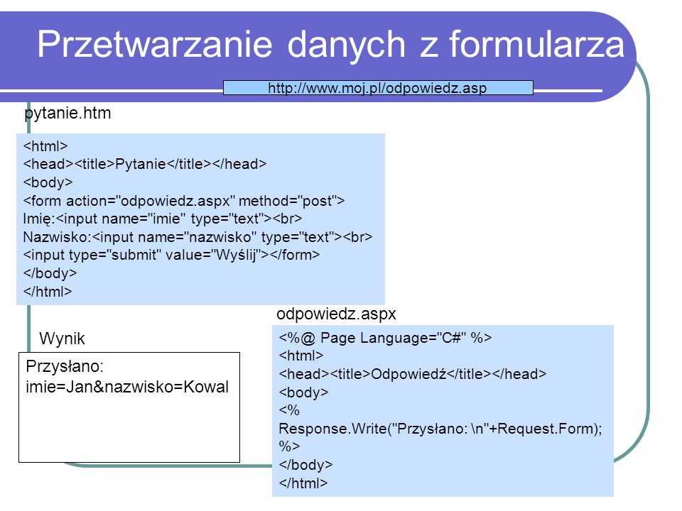 Przetwarzanie danych z formularza Pytanie Imię: Nazwisko: pytanie.htm Odpowiedź <% Response.Write( Przysłano: \n +Request.Form); %> odpowiedz.aspx http://www.moj.pl/odpowiedz.asp Przysłano: imie=Jan&nazwisko=Kowal Wynik