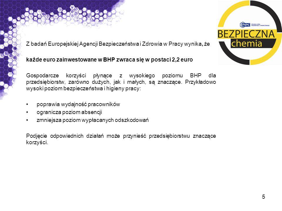 Z badań Europejskiej Agencji Bezpieczeństwa i Zdrowia w Pracy wynika, że każde euro zainwestowane w BHP zwraca się w postaci 2,2 euro Gospodarcze korz