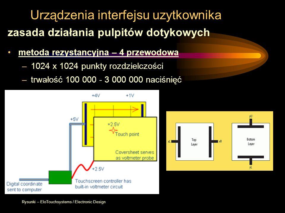 Urządzenia interfejsu uzytkownika zasada działania pulpitów dotykowych metoda rezystancyjna – 4 przewodowa –1024 x 1024 punkty rozdzielczości –trwałoś