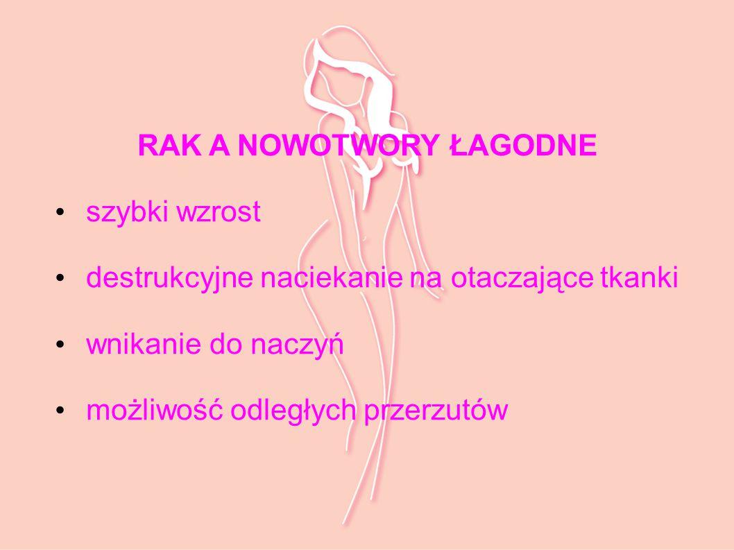 Struktura zachorowań na nowotwory złośliwe wśród kobiet Polska 2009