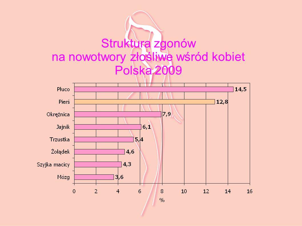 RAK PIERSI W POLSCE Polska należy do krajów o średniej zachorowalności Najczęstszy nowotwór złośliwy u kobiet Rak piersi jest drugą, po raku płuc, przyczyną zgonów kobiet do 65 r.