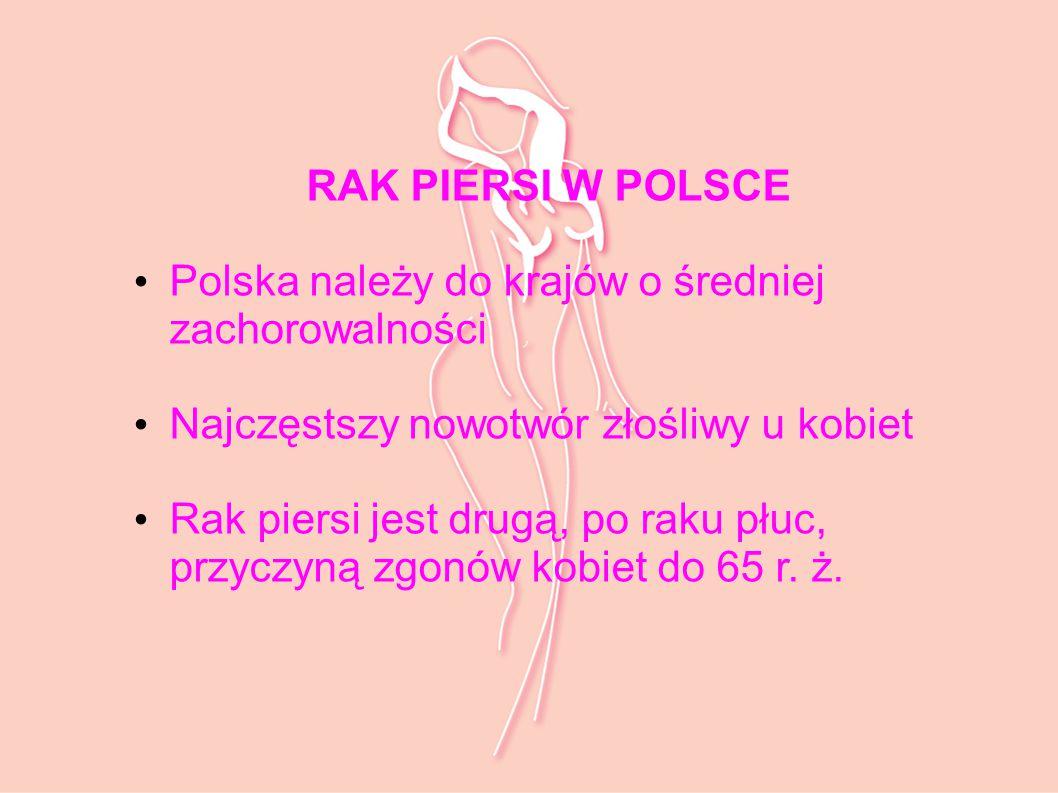 RAK PIERSI W POLSCE Polska należy do krajów o średniej zachorowalności Najczęstszy nowotwór złośliwy u kobiet Rak piersi jest drugą, po raku płuc, prz